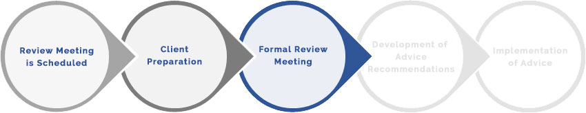 Formal Review Meeting