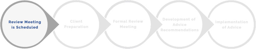 Review Meeting is Scheduled